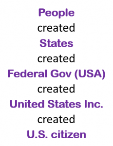 People created States created Federal Gov (USA) created United States Inc. created U.S. citizen